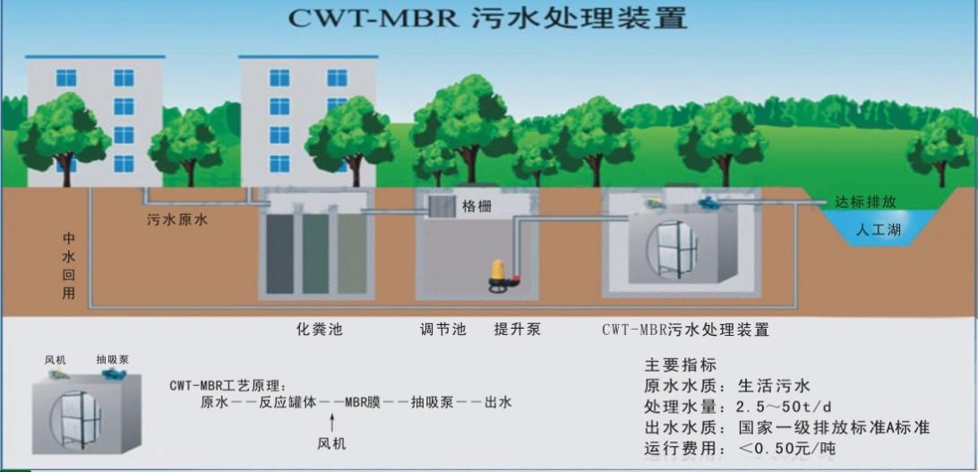 一体化污水处理设备6